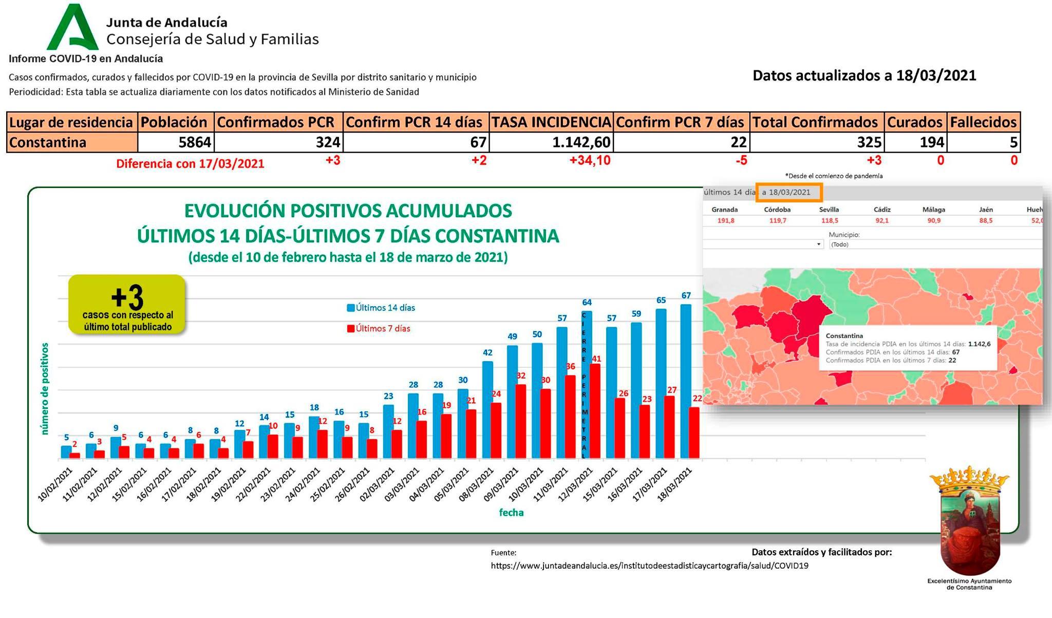 67 casos positivos de COVID-19 (marzo 2021) - Constantina (Sevilla)