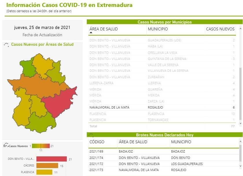 Brote y 7 nuevos casos positivos de COVID-19 (marzo 2021) - Rosalejo (Cáceres) 1