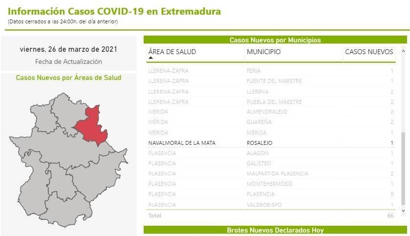 Brote y 7 nuevos casos positivos de COVID-19 (marzo 2021) - Rosalejo (Cáceres) 2