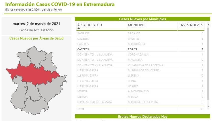 Nuevo caso positivo de COVID-19 (marzo 2021) - Zorita (Cáceres)