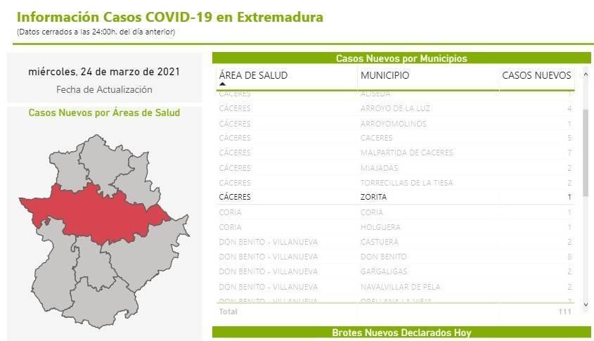 Un caso positivo de COVID-19 (marzo 2021) - Zorita (Cáceres)