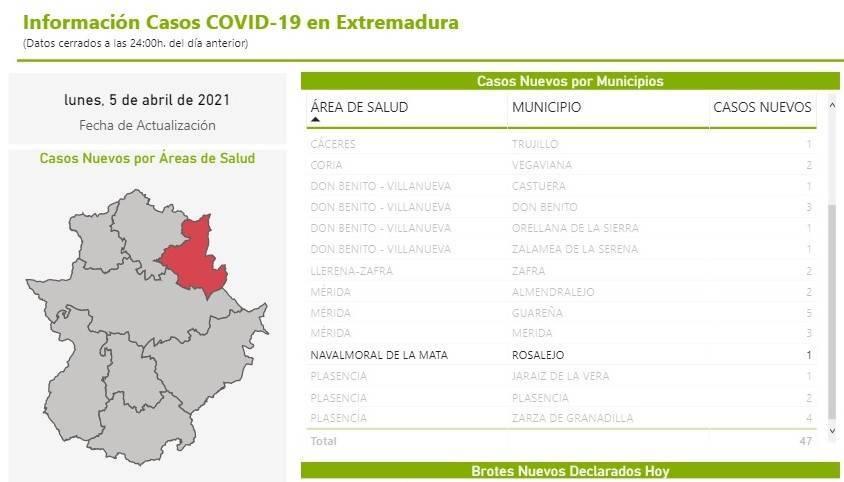 10 casos positivos activos de COVID-19 (abril 2021) - Rosalejo (Cáceres) 2