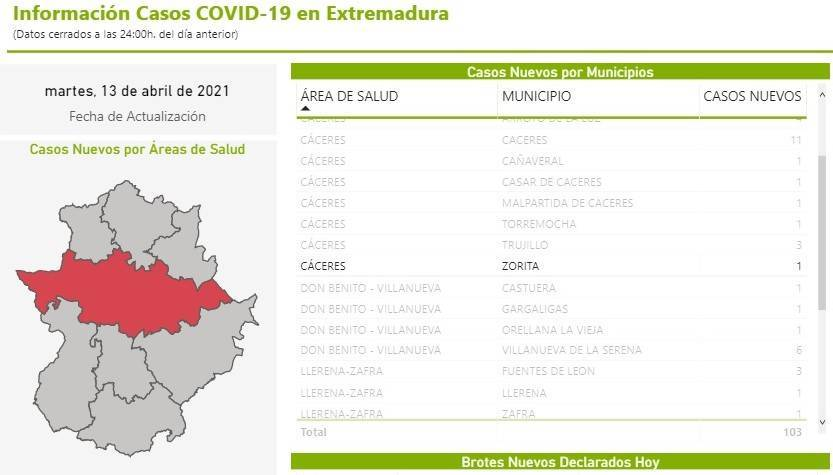 10 casos positivos de COVID-19 (abril 2021) - Zorita (Cáceres)
