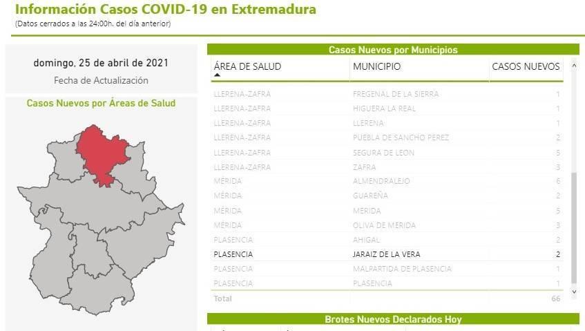 17 casos positivos activos de COVID-19 (abril 2021) - Jaraíz de la Vera (Cáceres)