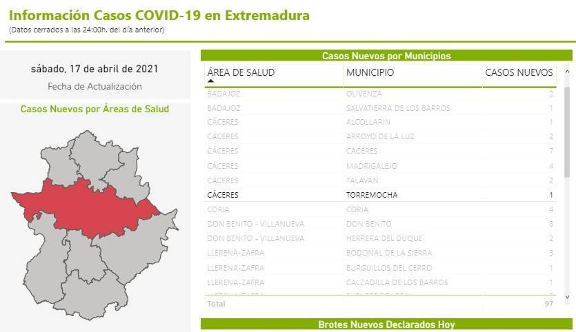 2 casos positivos activos de COVID-19 (abril 2021) - Torremocha (Cáceres)