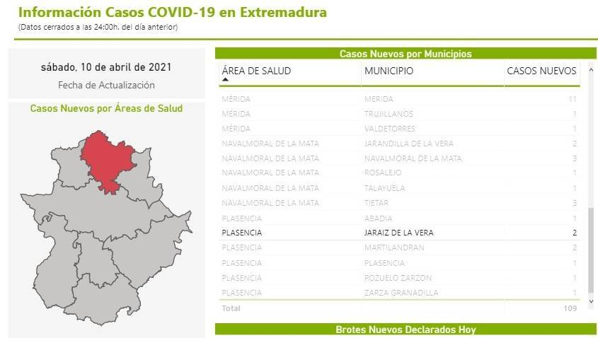2 nuevos casos positivos de COVID-19 (abril 2021) - Jaraíz de la Vera (Cáceres)