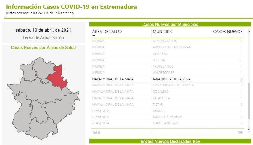 2 nuevos casos positivos de COVID-19 (abril 2021) - Jarandilla de la Vera (Cáceres)