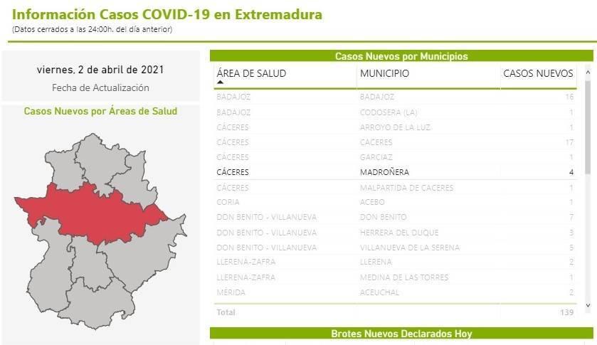 4 nuevos casos positivos de COVID-19 (abril 2021) - Madroñera (Cáceres)
