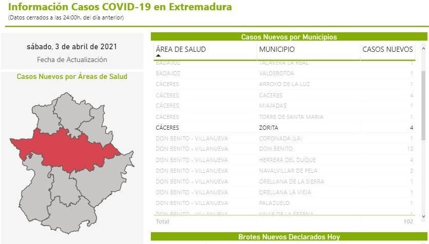 4 nuevos casos positivos de COVID-19 (abril 2021) - Zorita (Cáceres)