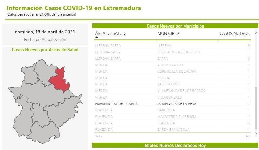 5 casos positivos de COVID-19 (abril 2021) - Jarandilla de la Vera (Cáceres)