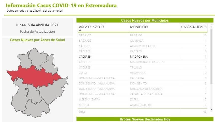 6 nuevos casos positivos de COVID-19 (abril 2021) - Madroñera (Cáceres) 1