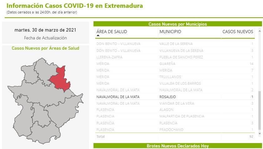 8 casos positivos activos de COVID-19 (marzo 2021) - Rosalejo (Cáceres)