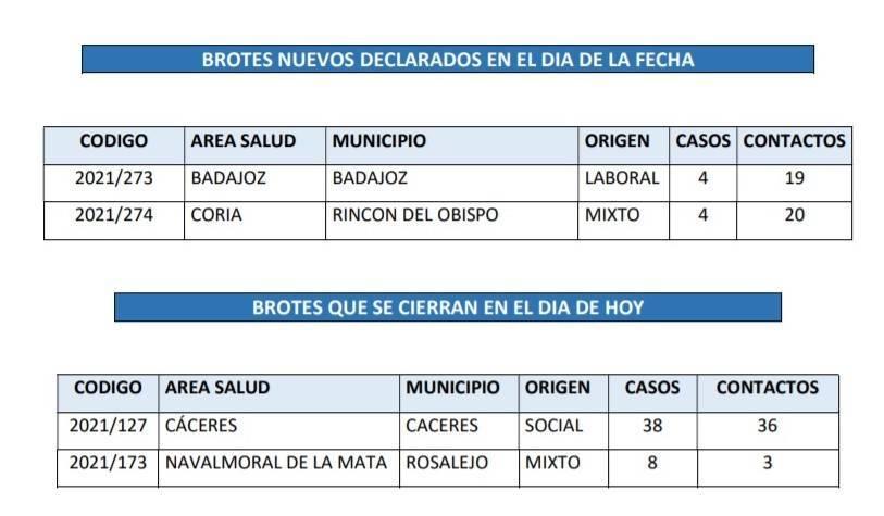 Brote cerrado de COVID-19 (abril 2021) - Rosalejo (Cáceres)