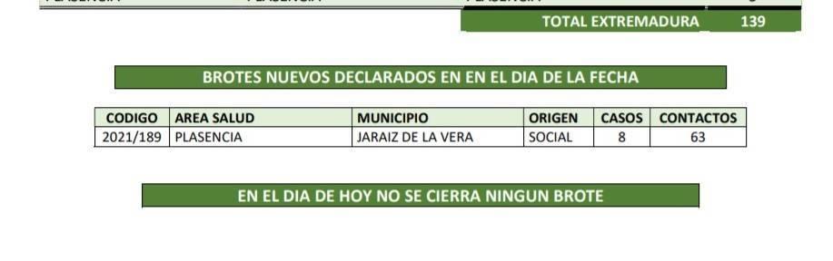 Brote y 10 nuevos casos positivos de COVID-19 (abril 2021) - Jaraíz de la Vera (Cáceres)