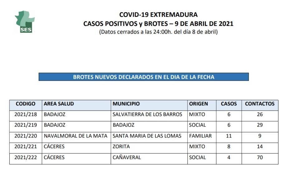 Brote y 2 nuevos casos positivos de COVID-19 (abril 2021) - Zorita (Cáceres) 1