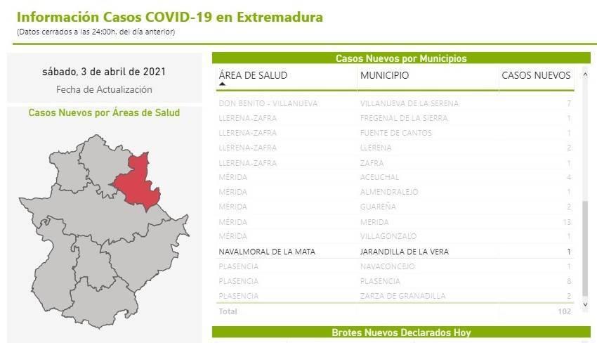 Nuevo caso positivo de COVID-19 (abril 2021) - Jarandilla de la Vera (Cáceres)