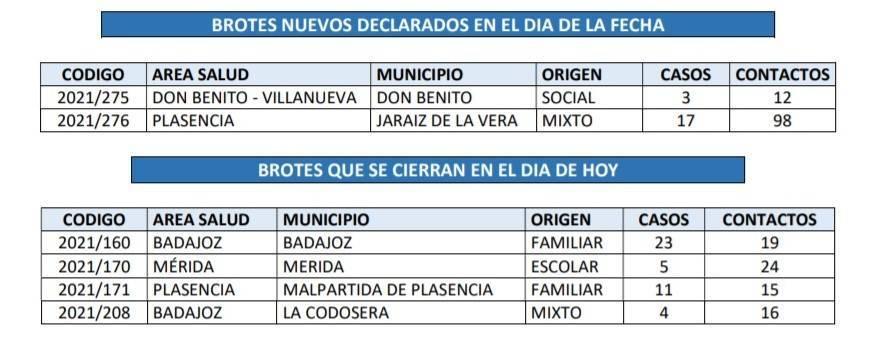 Segundo brote de COVID-19 (abril 2021) - Jaraíz de la Vera (Cáceres) 1