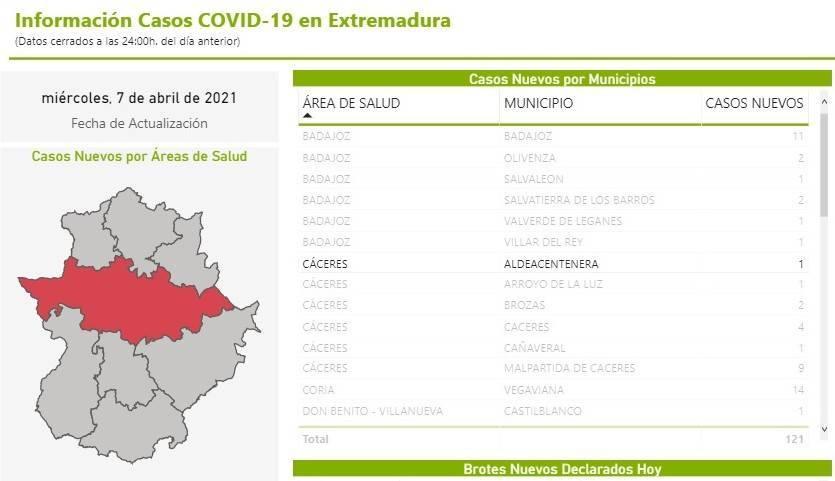 Un caso positivo de COVID-19 (abril 2021) - Aldeacentenera (Cáceres)