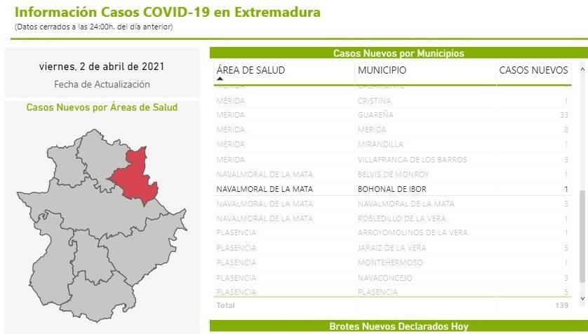 Un caso positivo de COVID-19 (abril 2021) - Bohonal de Ibor (Cáceres)