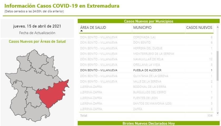 Un caso positivo de COVID-19 (abril 2021) - Puebla de Alcocer (Badajoz)