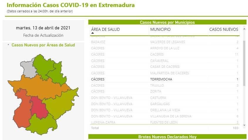 Un caso positivo de COVID-19 (abril 2021) - Torremocha (Cáceres)