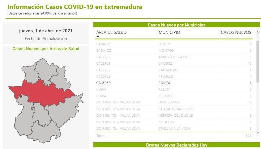 Un nuevo caso positivo de COVID-19 (marzo 2021) - Zorita (Cáceres)