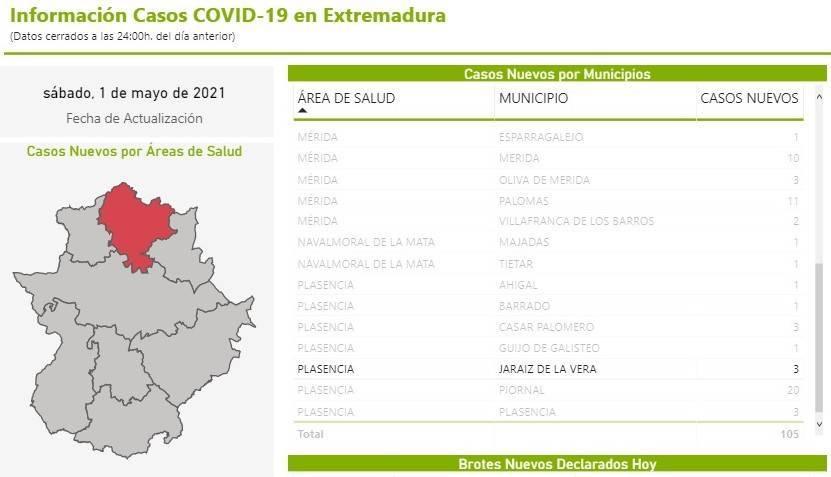 34 casos positivos activos de COVID-19 (abril 2021) - Jaraíz de la Vera (Cáceres)
