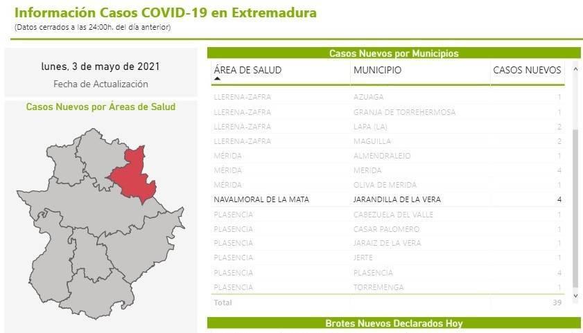 4 nuevos casos positivos de COVID-19 (mayo 2021) - Jarandilla de la Vera (Cáceres)