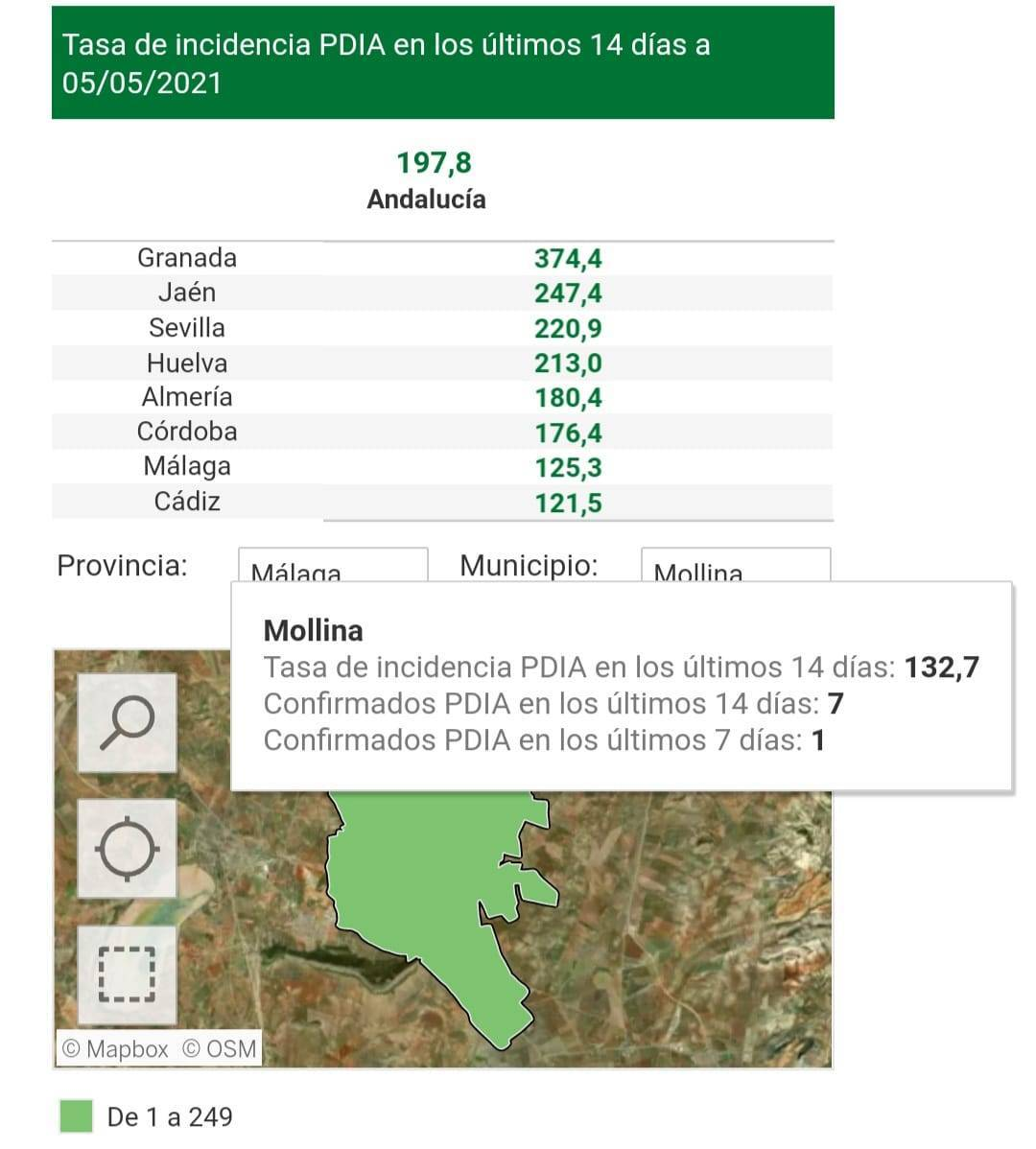 7 casos positivos de COVID-19 (mayo 2021) - Mollina (Málaga)