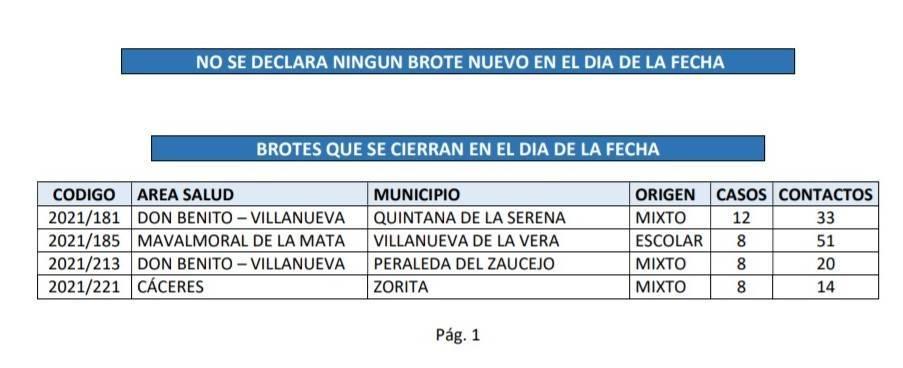 Cerrado el brote de COVID-19 (mayo 2021) - Zorita (Cáceres)