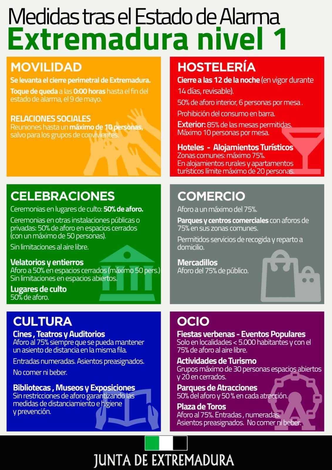 Medidas tras el Estado de Alarma en Extremadura nivel 1 (mayo 2021)