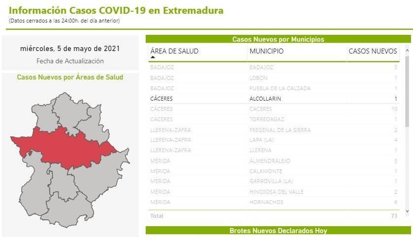 Nuevo caso positivo de COVID-19 (mayo 2021) - Alcollarín (Cáceres)