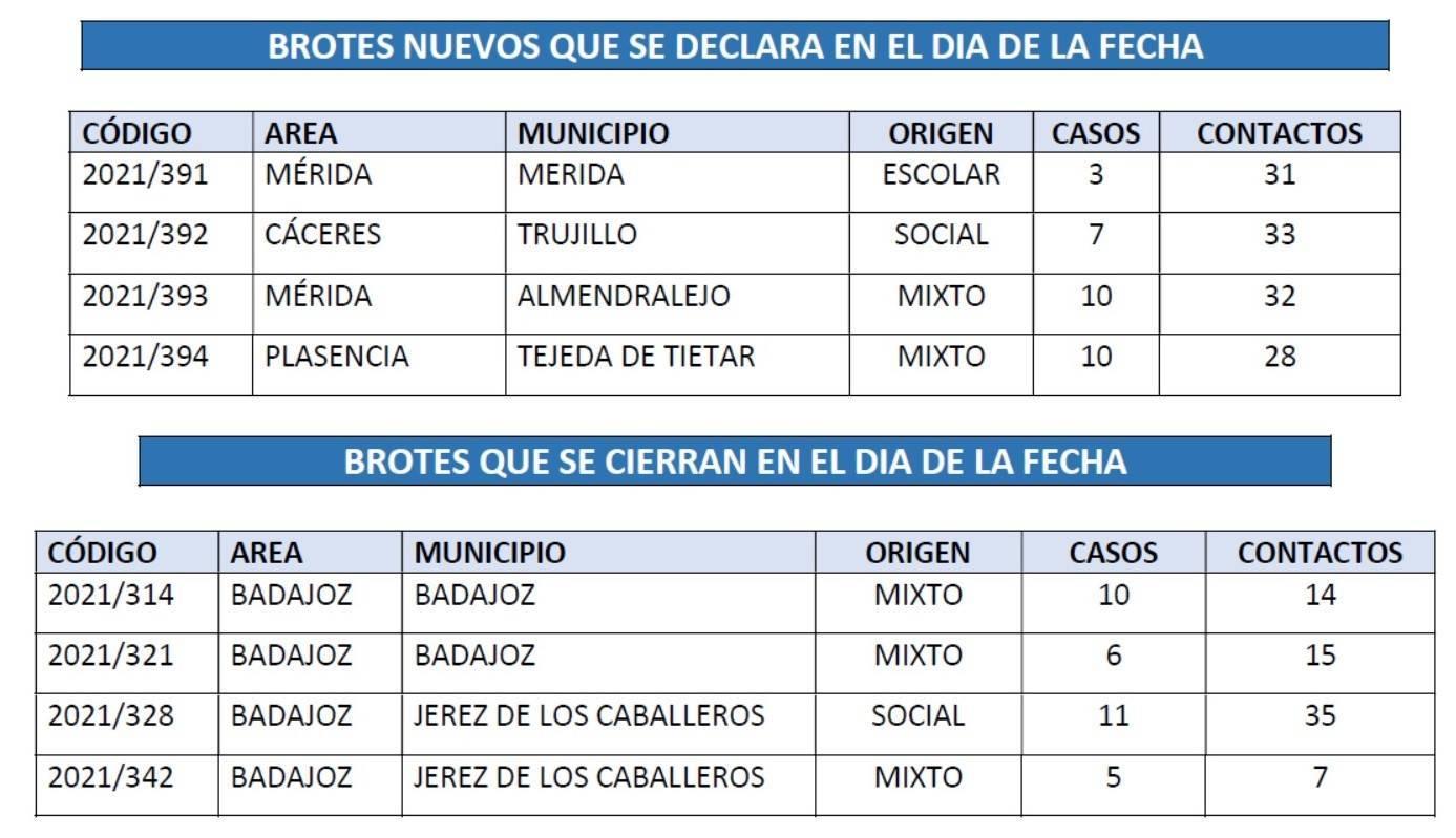 Brote con 8 casos positivos de COVID-19 (junio 2021) - Trujillo (Cáceres) 1