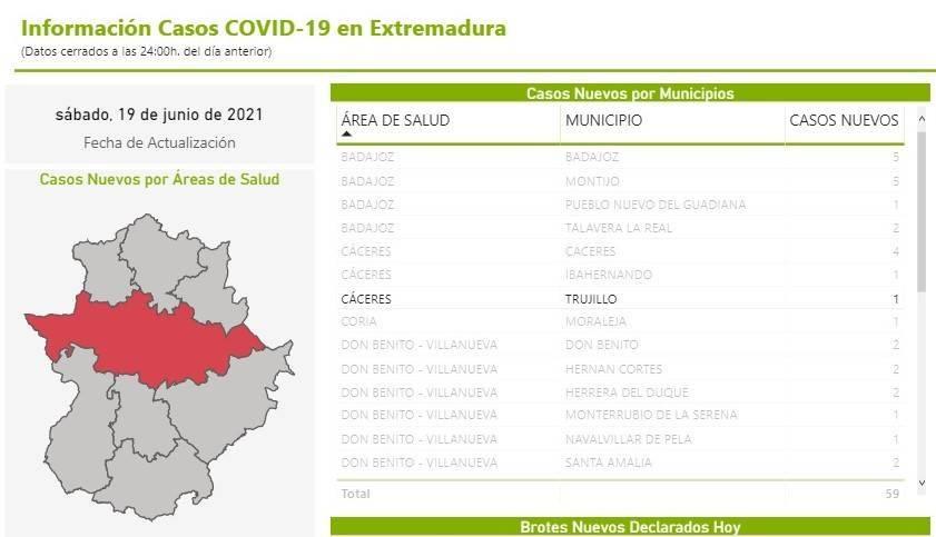 Brote con 8 casos positivos de COVID-19 (junio 2021) - Trujillo (Cáceres) 3