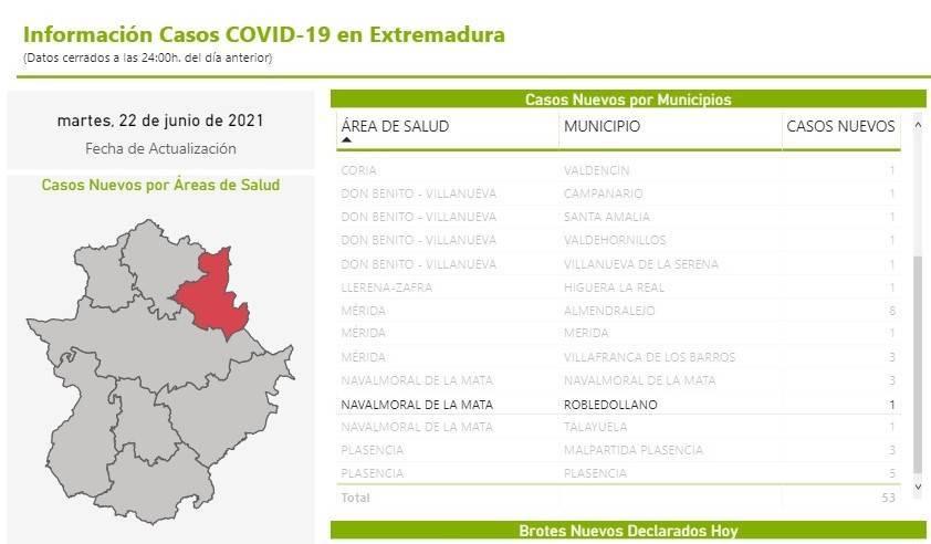 Un caso positivo de COVID-19 (junio 2021) - Robledollano (Cáceres)
