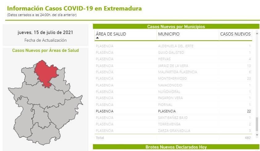 22 nuevos casos positivos de COVID-19 (julio 2021) - Plasencia (Cáceres)