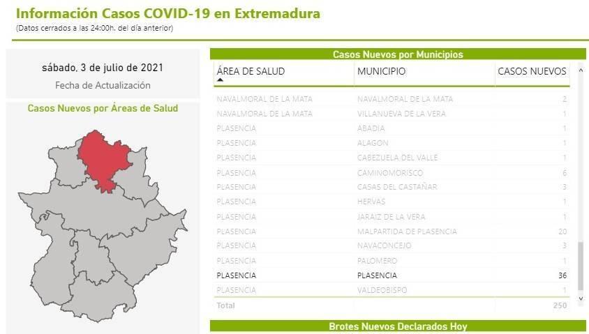 36 nuevos casos positivos de COVID-19 (julio 2021) - Plasencia (Cáceres)