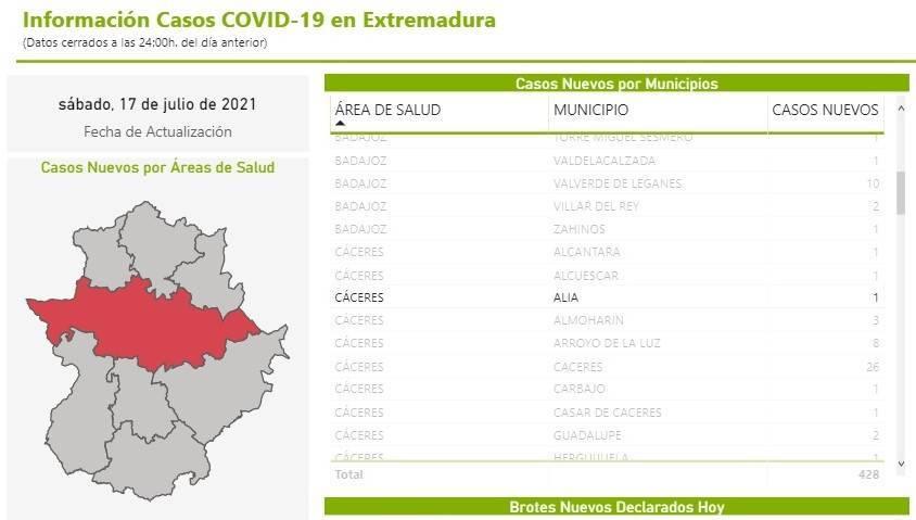 Un caso positivo de COVID-19 (julio 2021) - Alía (Cáceres)