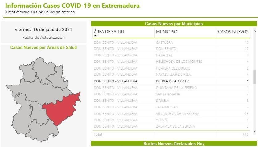 Un caso positivo de COVID-19 (julio 2021) - Puebla de Alcocer (Badajoz)