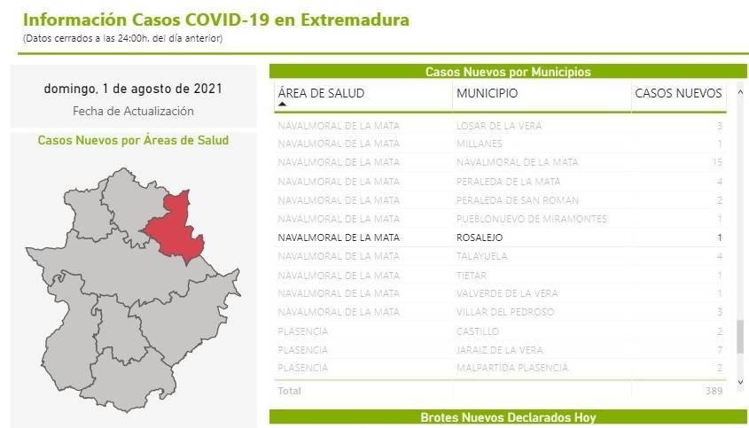 15 casos positivos de COVID-19 (agosto 2021) - Rosalejo (Cáceres)