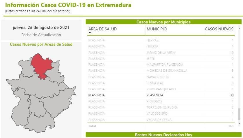 38 nuevos casos positivos de COVID-19 (agosto 2021) - Plasencia (Cáceres)