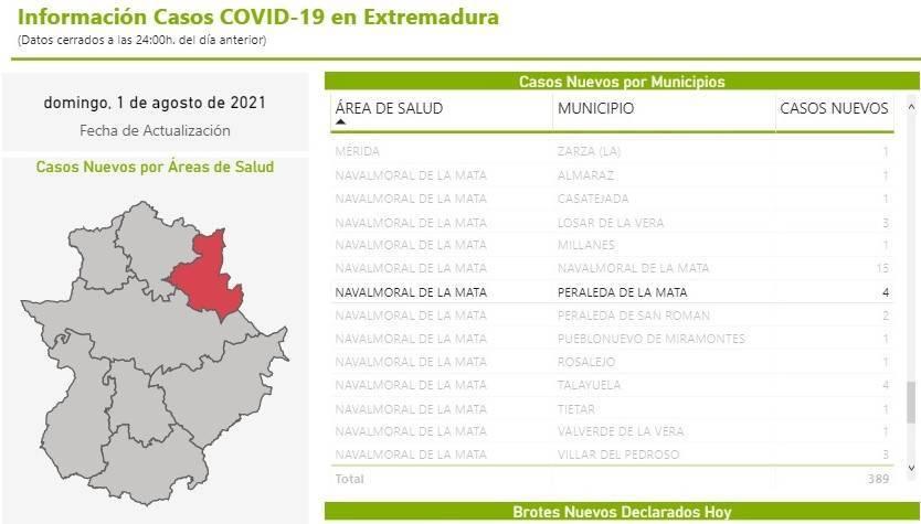 4 nuevos casos positivos de COVID-19 (agosto 2021) - Peraleda de la Mata (Cáceres)