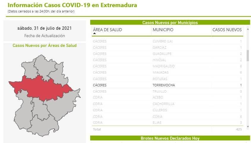 Nuevo caso positivo de COVID-19 (julio 2021) - Torremocha (Cáceres)