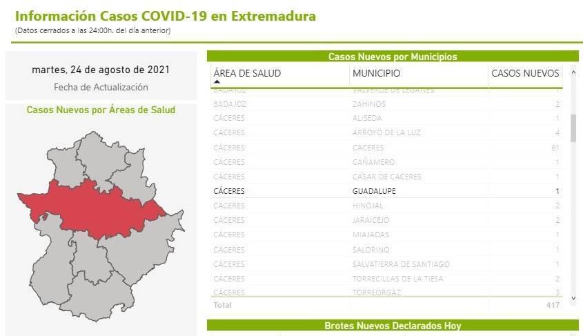 Segundo fallecido y nuevo caso positivo de COVID-19 (agosto 2021) - Guadalupe (Cáceres)