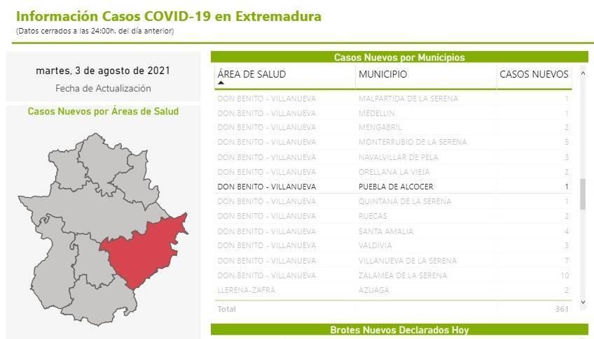 Un caso positivo de COVID-19 (agosto 2021) - Puebla de Alcocer (Badajoz)