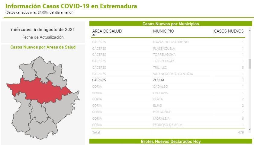 Un caso positivo de COVID-19 (agosto 2021) - Zorita (Cáceres)