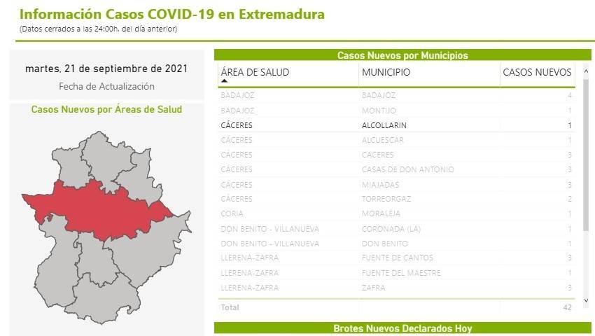 11 casos positivos de COVID-19 (septiembre 2021) - Alcollarín (Cáceres)