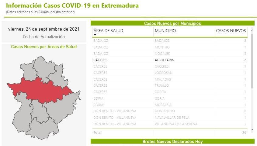 13 casos positivos de COVID-19 (septiembre 2021) - Alcollarín (Cáceres)