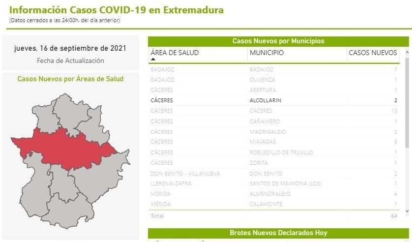2 nuevos casos positivos de COVID-19 (septiembre 2021) - Alcollarín (Cáceres)