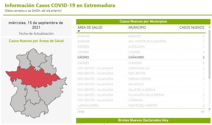 2 nuevos casos positivos de COVID-19 (septiembre 2021) - Cañamero (Cáceres)